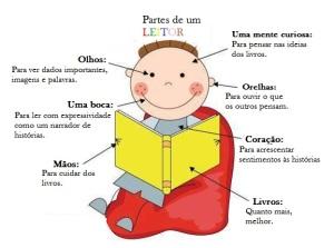 PARTES DE UM LEITOR